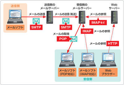smtp,pop,map,httpの違い