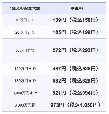 SBI証券スタンダードプランの手数料