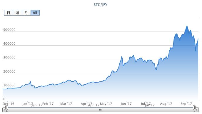 ビットコインの年間チャート2017