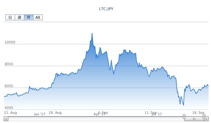 ライトコインの月間チャート2017年9月