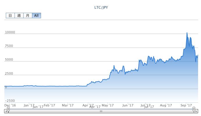 ライトコインの年間チャート2017